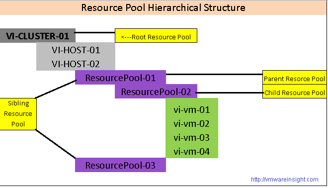 vSphere 6 0 - Configure and Manage Resource Pools - VMWare